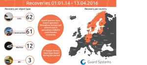 GuardSystems_recovery_2014_2016
